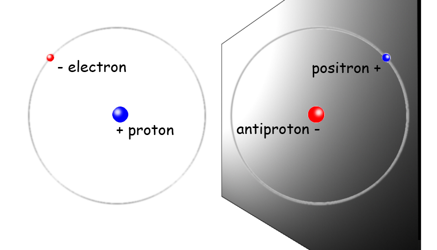 Hydrogen is the simplest element, its atom consisting of a single electron orbiting a single proton. In antihydrogen atoms a single positron (anti-electron) orbits a single antiproton.