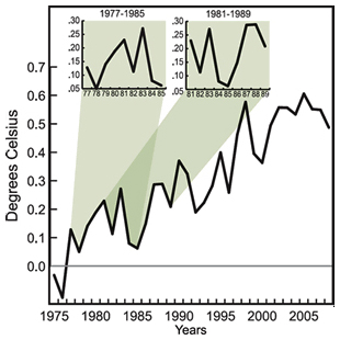 Measured changes in global temperature show ups and downs, with some periods of a decade or more defying the long-term trend. (Graphs provided by the authors, published by the AGU.)