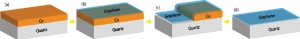 To make a graphene thin film, Berkeley researchers (a) evaporated a thin layer of copper on a dielectric surface; (b) then used CVD to lay down a graphene film over the copper. (c) The copper dewets and evaporates leaving (d) a graphene film directly on a dielectric substrate.