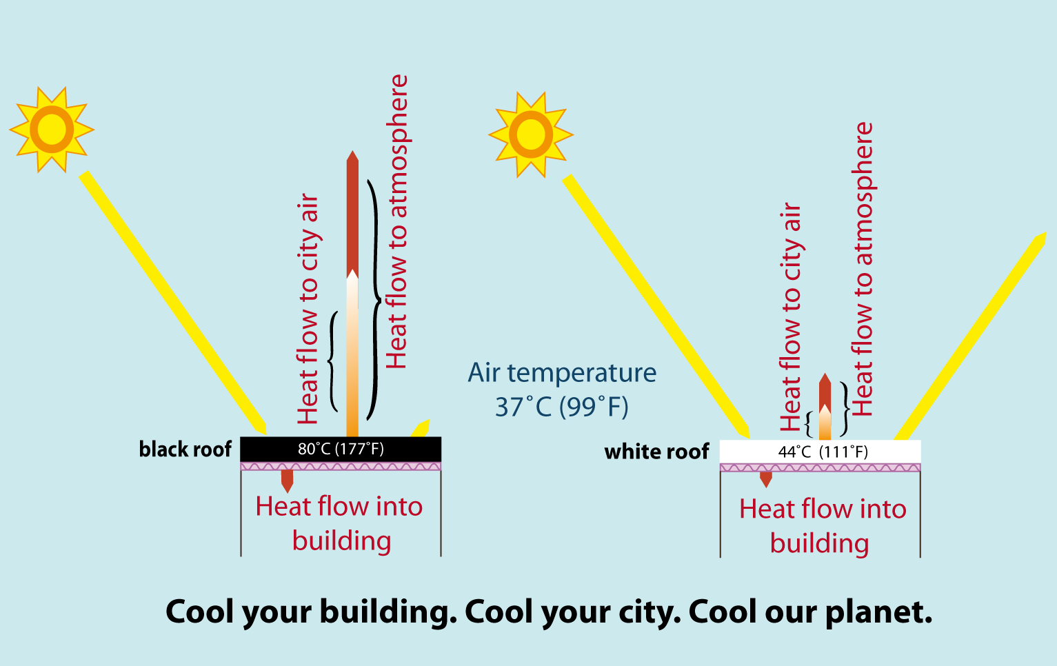 Global Model Confirms Cool Roofs Can Offset Carbon