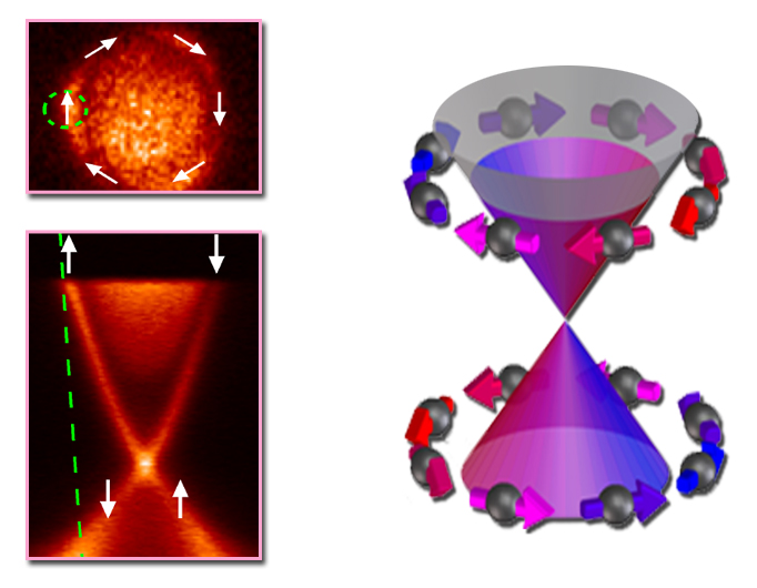 The diagram at right shows the electronic states of bismuth selenide in momentum space. ARPES, at left, can directly create such maps with photoelectrons. A slice through the conduction cone at the Fermi energy maps The topological insulator's surface is mapped as a circle(upper left) by a slice through the conduction cone; here electron spins and momenta are locked together. Initial ARPES measurements in this experiment were made with p-polarized incident light in the regions indicated by the green circle and line, where the spin polarization of the photoelectrons is close to the intrinsic spin polarization of the surface.
