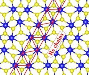 Atomic structure of a monolayer of rhenium disulphide shows the dimerization of the rhenium atoms as a result of the Peierls, forming a rhenium chain denoted by the red zigzag line.